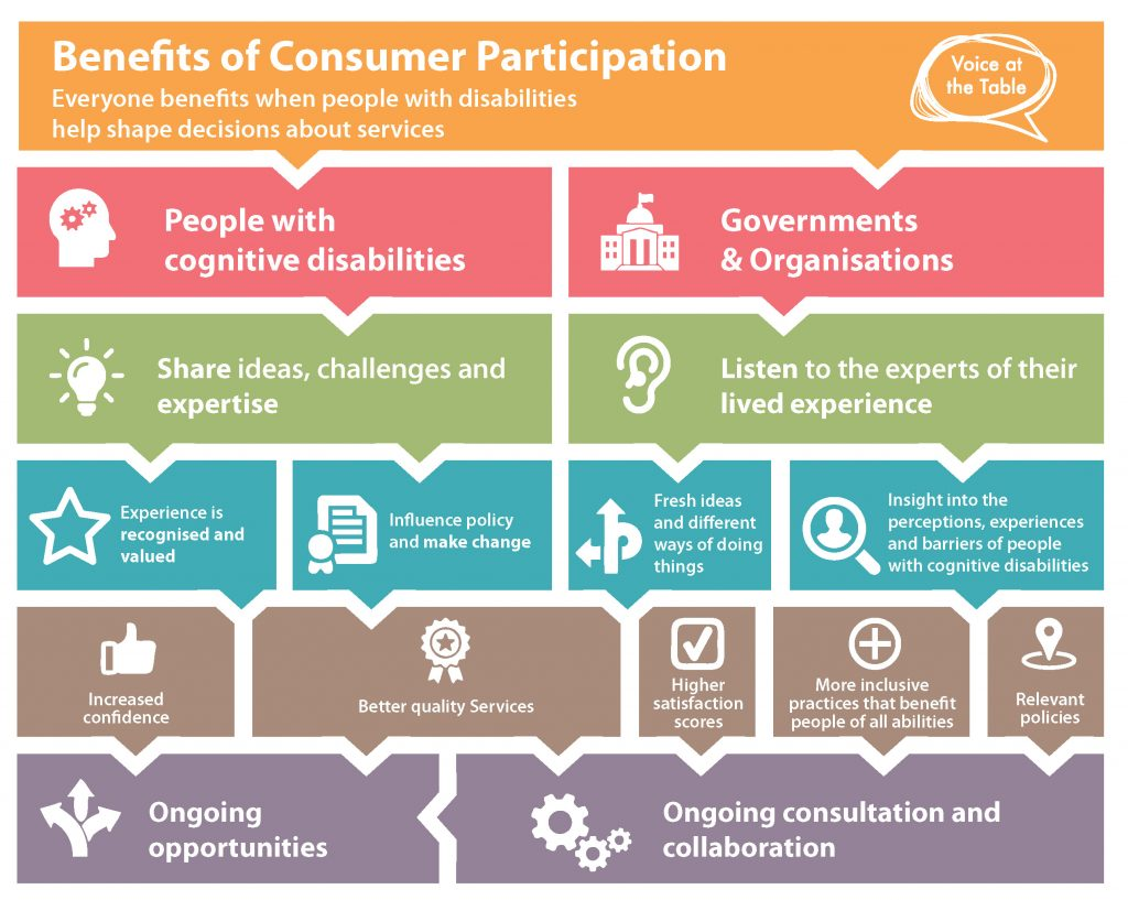 This image shows how benefits flow for people with disabilities and organisations when consumers participate in decision-making.