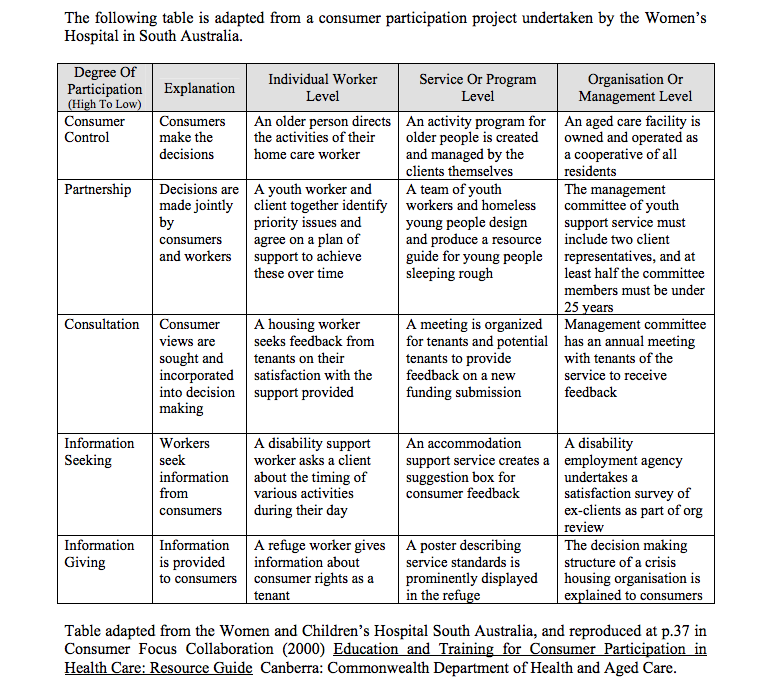 This table is adapted from a consumer participation project undertaken by the Women's Hospital in South Australia. It maps examples of what consumer participation looks like in action from consumer control to information-giving only. It gives examples for each level of participation for individual workers, service or program, and organisation or management level.