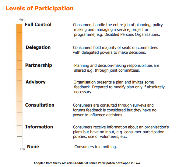 Levels of Participation. Full Control. Consumers handle the entire job of planning, policy making and managing a service, project or programme, e.g. Disabled Persons Organisations. Delegation. Consumers hold majority of seats on committees with delegated powers to make decisions. Partnership. Planning and decision-making responsibilities are shared e.g. through joint committees. Advisory. Organisation presents a plan and invites some feedback. Prepared to modify plan only if absolutely necessary. Consultation. Consumers are consulted through surveys and forums feedback is considered but they have no power to influence decisions. Information. Consumers receive information about an organisation's plans but have no input, e.g. consumer participation policies, use of volunteers, etc. None. Consumers told nothing. Adapted from Sherry Arnstein's Ladder of Citizen Participation developed in 1969