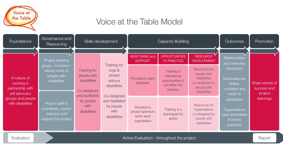 An image of the VATT Model